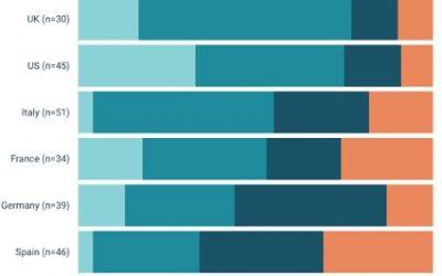 Analizamos los resultados de la encuesta de FirstWord Pharma